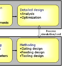 Product Design and Castability