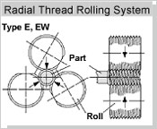 Radial Thread Rolling