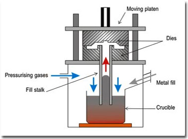 Watch also Watch furthermore 1413 How Do I Properly Vent A Range Hood additionally Pressure Die Casting further Biodiesel For Boiler Fuel. on furnace diagram